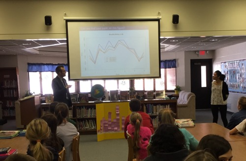 Kevin Bakker and I discussing birth seasonality with 6th graders. The slide on the projector shows birth seasonality data from Michigan, the poster board shows the data the students collected from their class mates.